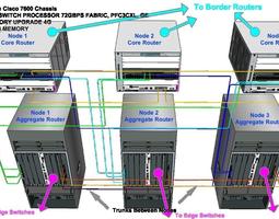 Metro Ethernet Cisco Setup 3D