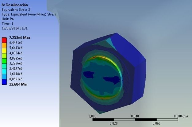 Finite element modeling for stress analysis not that